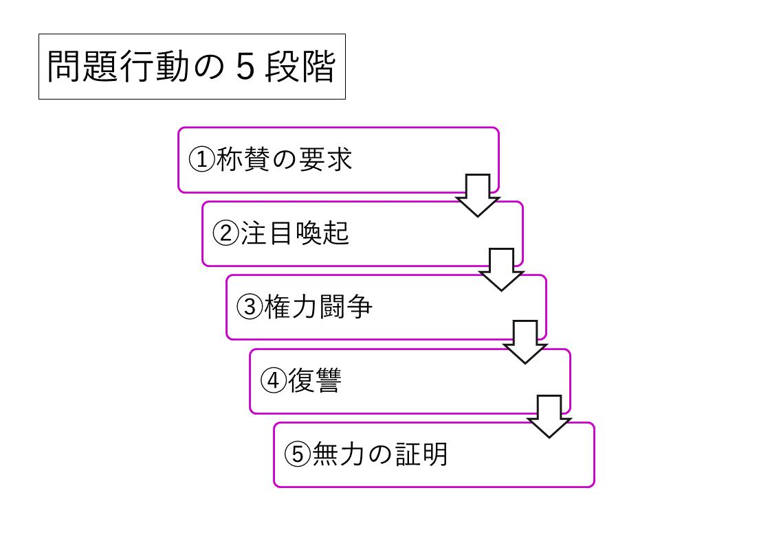 問題行動の5段階