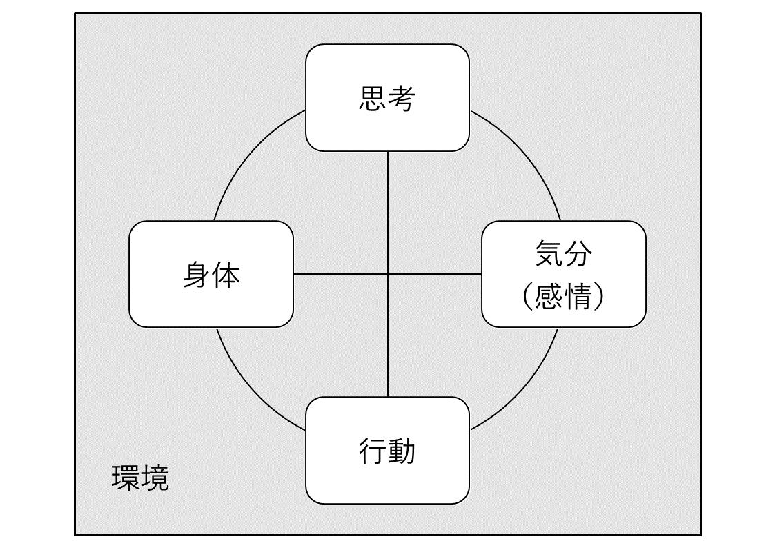 互いに影響し合う、5つの領域