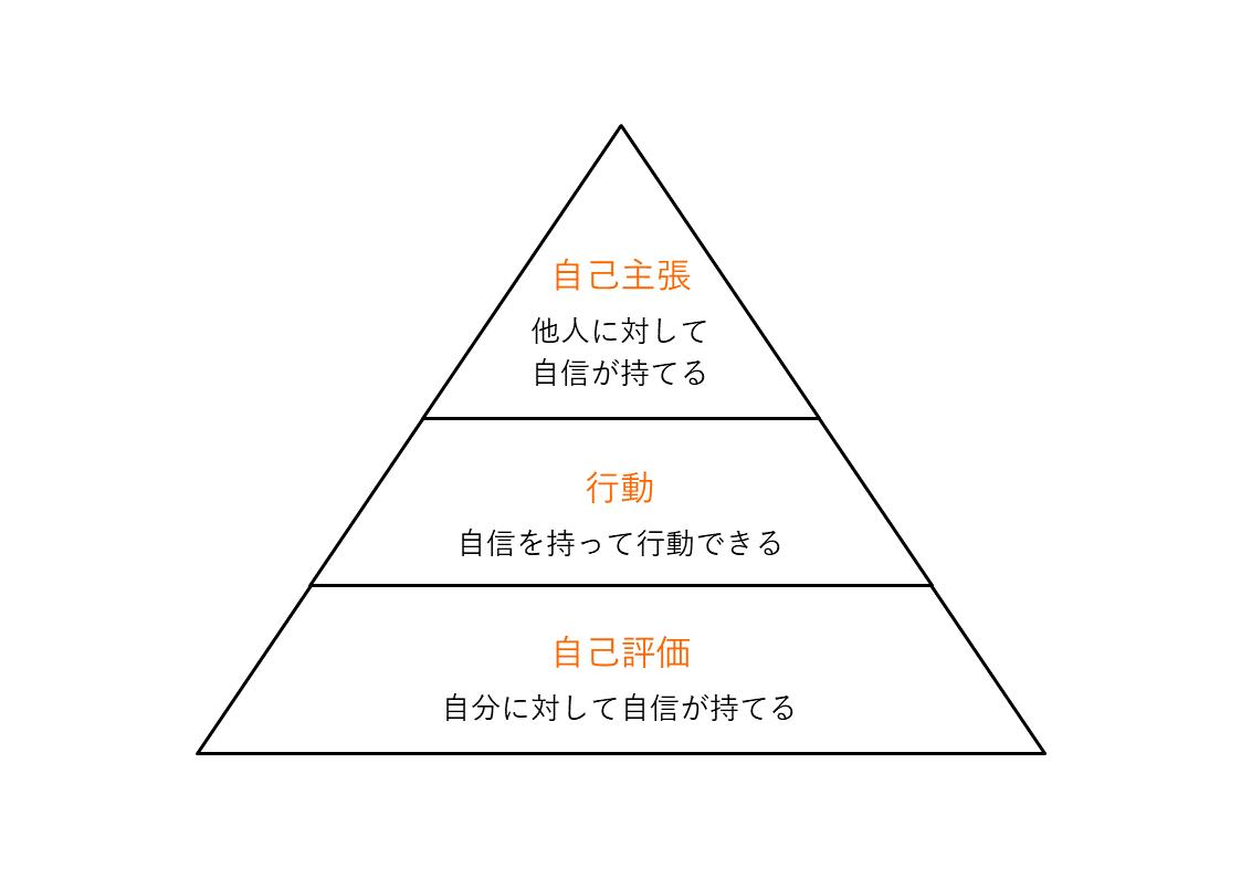 自信のピラミッド